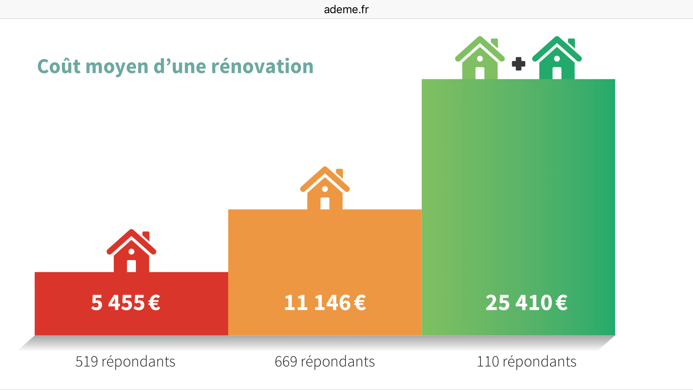 Bilan des rénovations en France